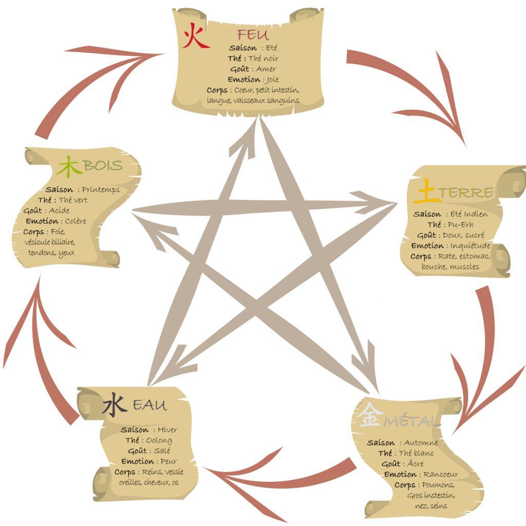 les 5 éléments inforgraphie