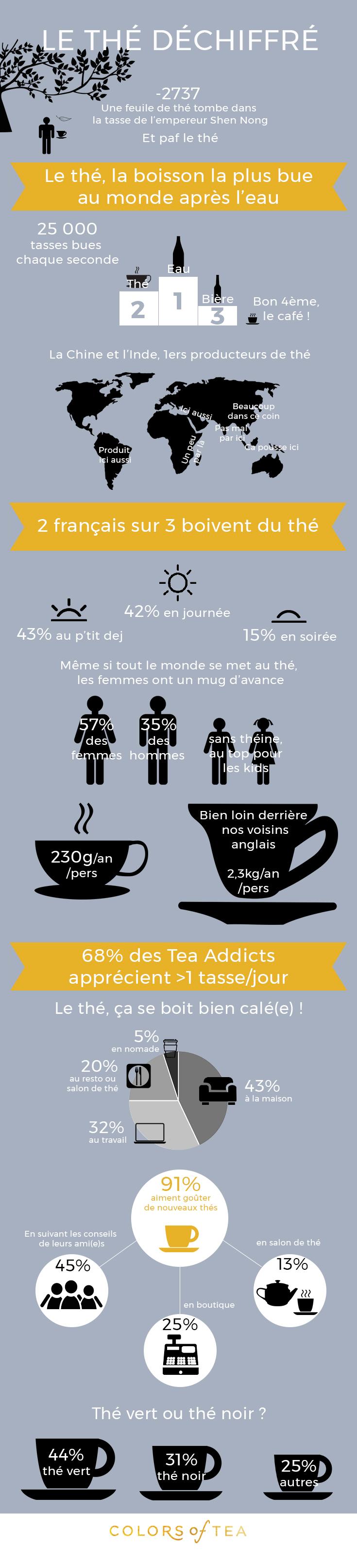 le the dechiffre infographie colors of tea